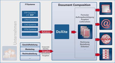 DETEC :: DoXite®